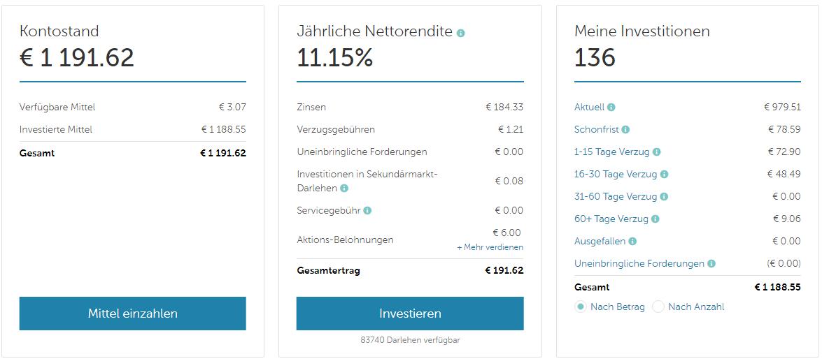 Mintos Erfahrungen nach 2,5 Jahren – über 11% Rendite